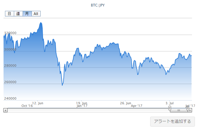 ビットコインの価格推移チャート